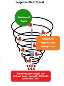 Perpetual Debt spiral