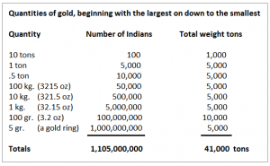india-and-gold